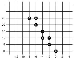5x2 19 maj scale